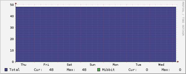 Mibbit Graph